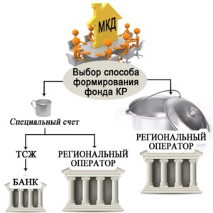 Способ формирования фонда капитального ремонта
