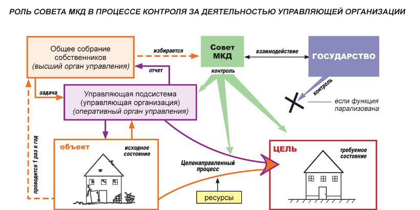 Совет многоквартирного дома. Права и обязанности